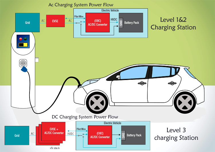 Electric cars use AC or DC