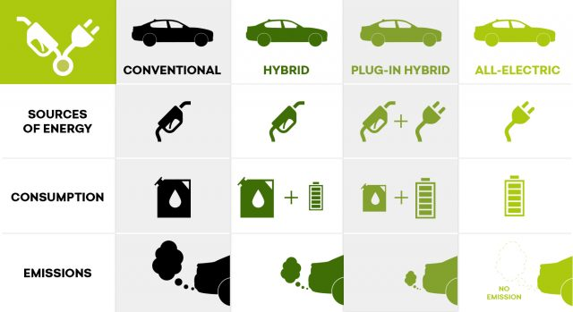 Types of Electric Vehicles